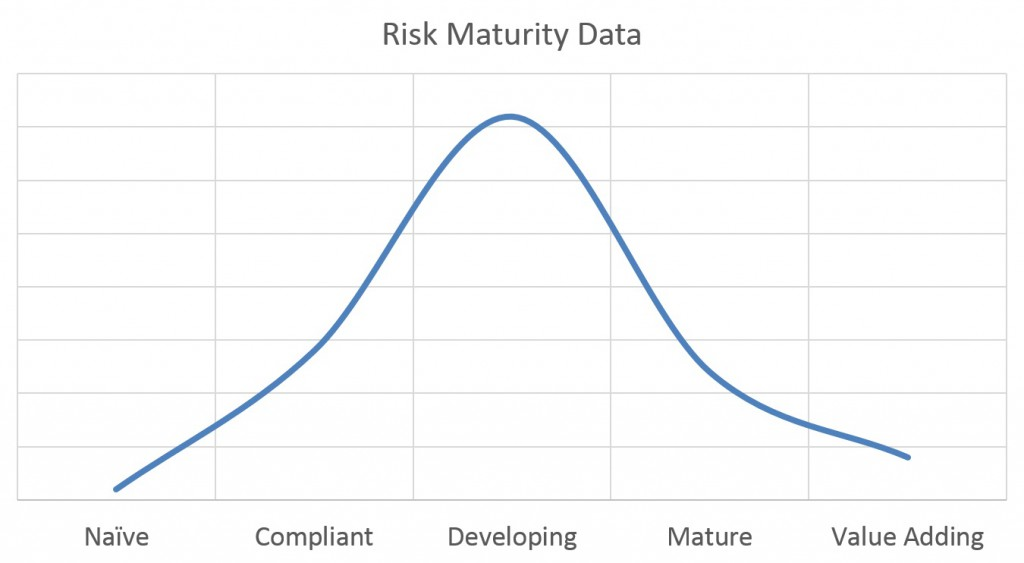 risk-maturity-graph-data
